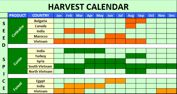 Seed Spices Harvest Calendar Hang Xanh International Co